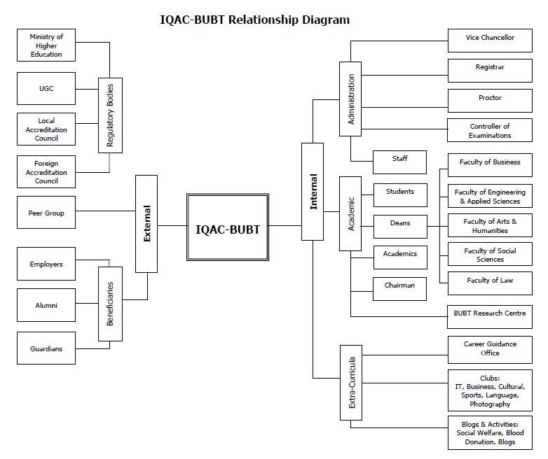 IQAC-BUBT Relationship Diagram